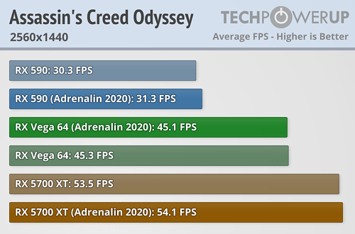 Assassins Creed Odyssey FPS 2560x1440