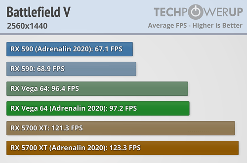 Battlefield V FPS 2560x1440