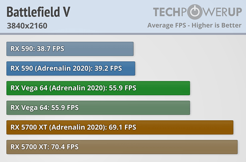 Battlefield V FPS 3840x2160
