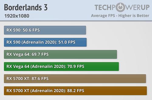 Borderlands 3 FPS 1920x1080