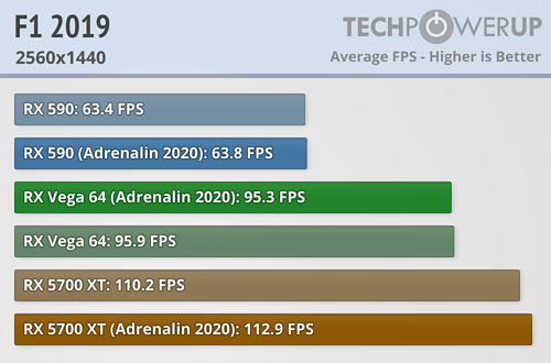 F1 2019 FPS 2560x1440