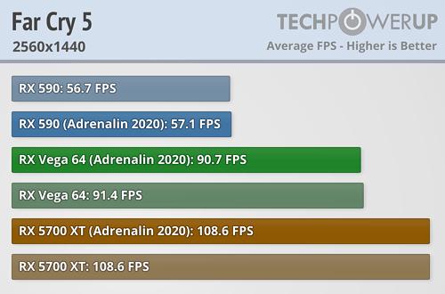 Far Cry 5 FPS 2560x1440