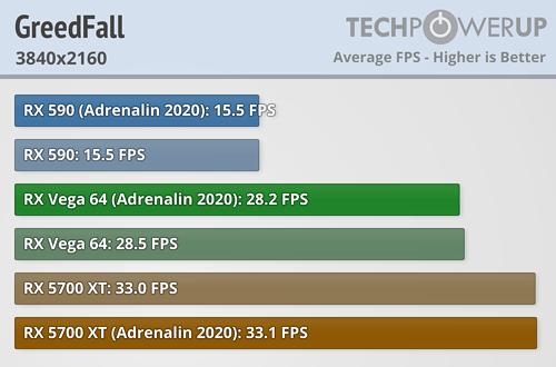Greedfall FPS 3840x2160