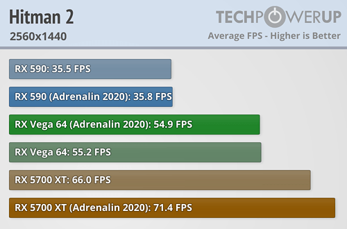 Hitman 2 FPS 2560x1440