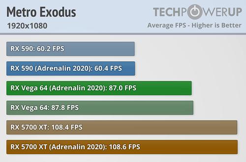 Metro Exodus FPS 1920x1080