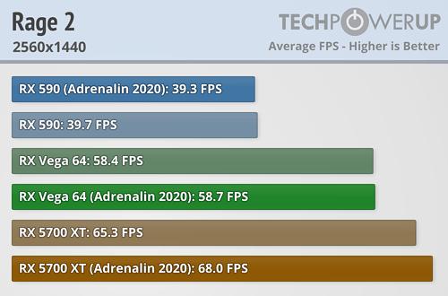 Rage 2 FPS 2560x1440