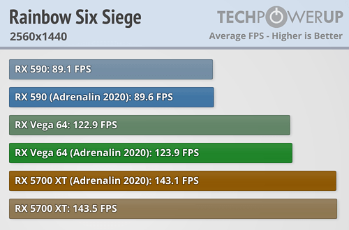 Rainbow Six Siege FPS 2560x1440