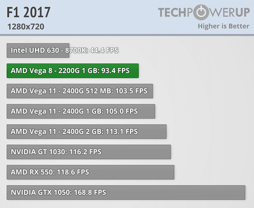 Amd Ryzen 3 2200g 3 5 Ghz With Vega 8 Graphics Review Techpowerup