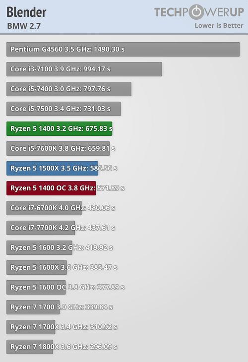 AMD Ryzen 5 1400 3 2 GHz Review | TechPowerUp