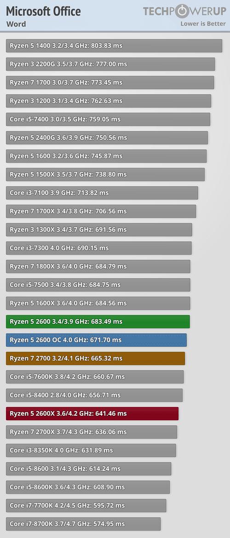 AMD Ryzen 5 2600 3 4 GHz Review | TechPowerUp
