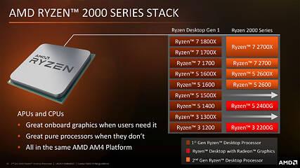 AMD Ryzen 5 2600X 3 6 GHz Review | TechPowerUp