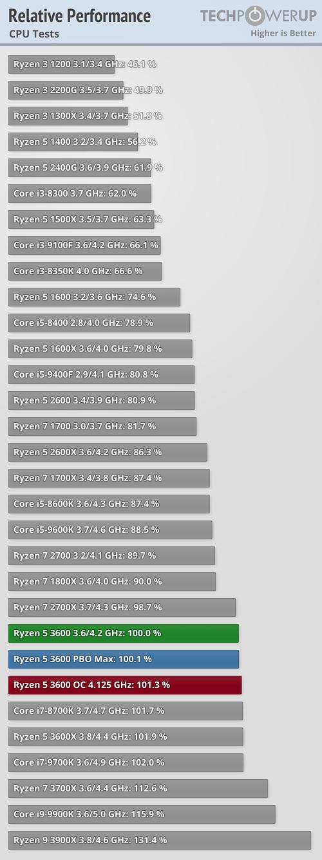 intel i5-9400 vs i7-7700