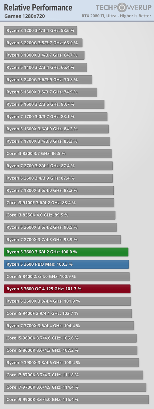 https://tpucdn.com/review/amd-ryzen-5-3600/images/relative-performance-games-1280-720.png
