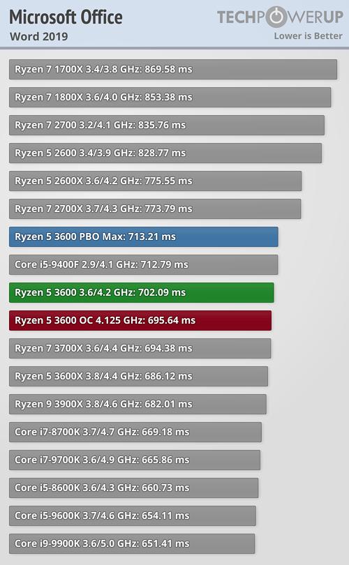 AMD Ryzen 5 3600 Review | TechPowerUp