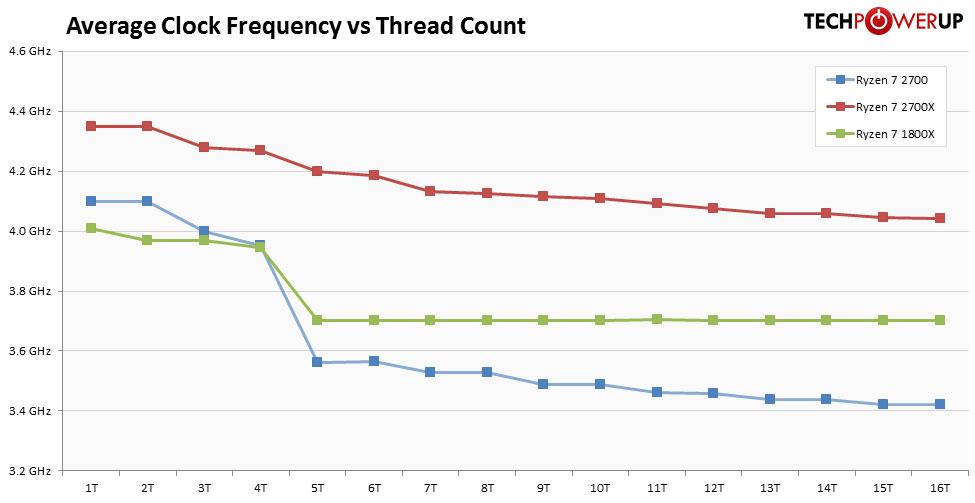 AMD Ryzen 7 2700 3 2 GHz Review | TechPowerUp