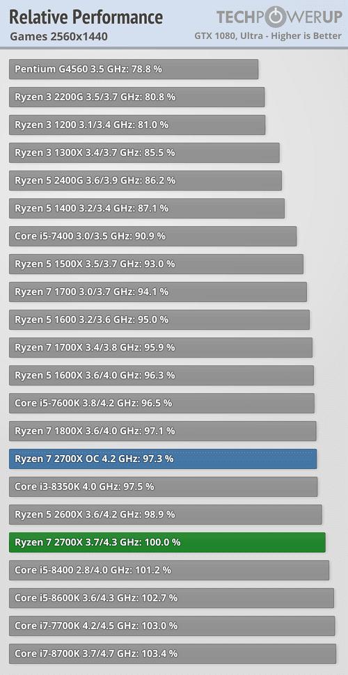 Ryzen 2700x Virtualization