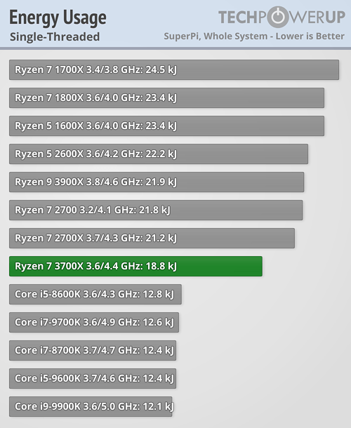 https://tpucdn.com/review/amd-ryzen-7-3700x/images/efficiency-singlethread.png