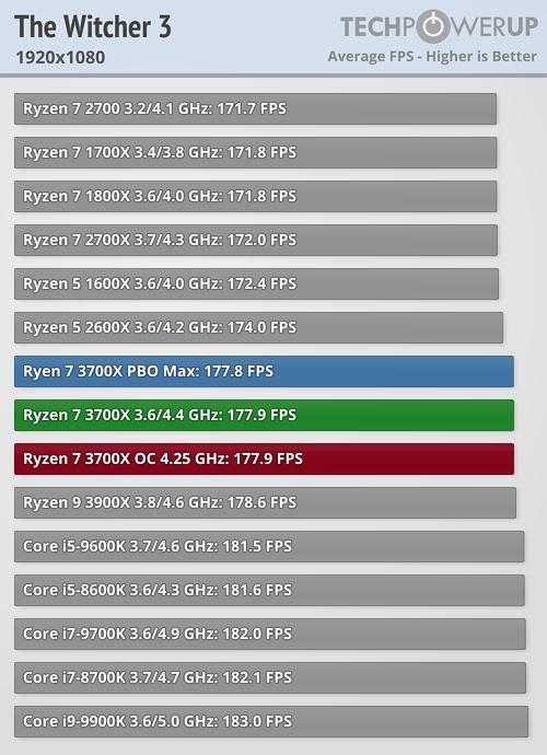 Digital Foundry Ryzen 7 3700x Vs Core I7 9700k Can Amd Challenge Intel In Gaming Hardware