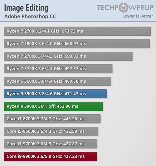 Amd Ryzen 9 3900x Smt On Vs Smt Off Vs Intel 9900k Techpowerup