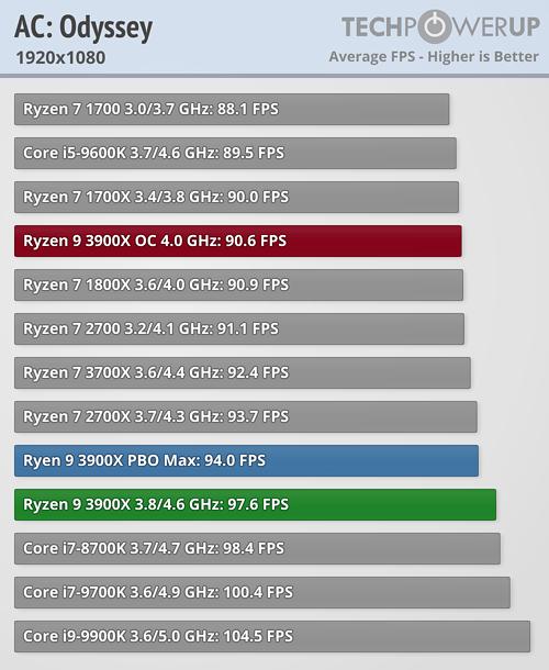 AMD Ryzen 9 3900X Review   TechPowerUp