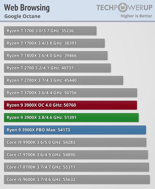 AMD Ryzen 9 3900X Review | TechPowerUp
