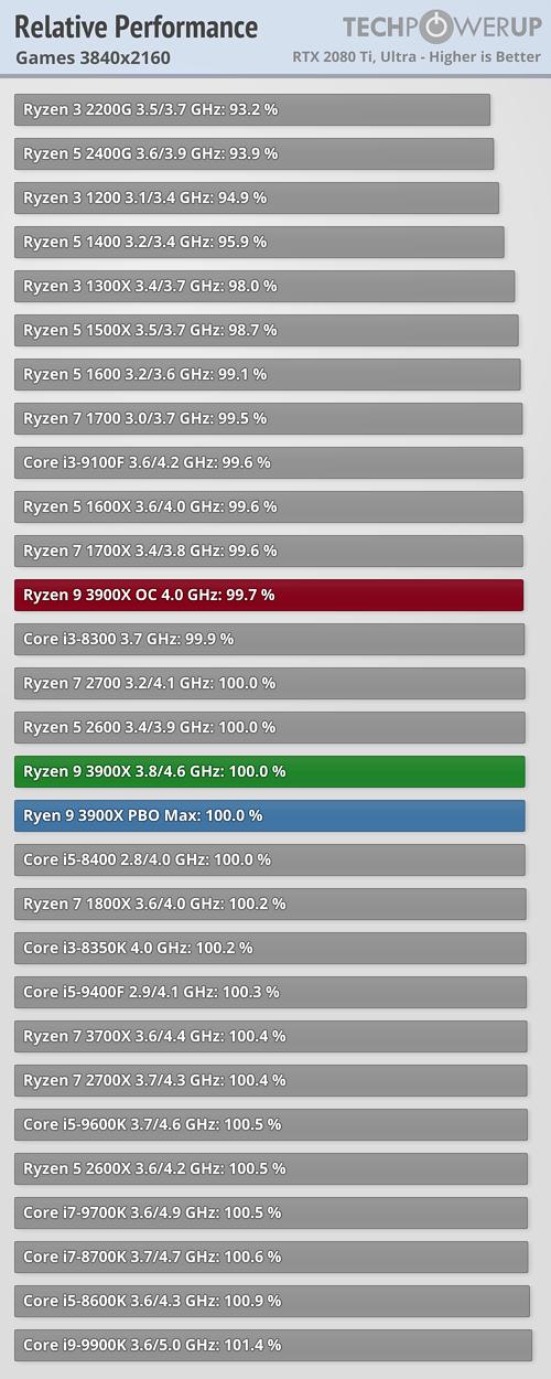 relative-performance-games-38410-2160.pn