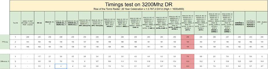 AMD Ryzen Memory Tweaking & Overclocking Guide | TechPowerUp