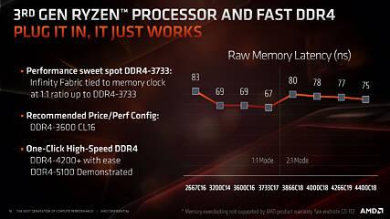 AMD Zen 2 Memory Performance Scaling with Ryzen 9 3900X | TechPowerUp