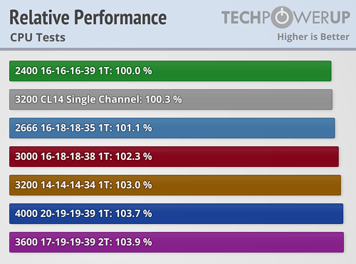 https://tpucdn.com/review/amd-zen-2-memory-performance-scaling-benchmark/images/relative-performance-cpu.png