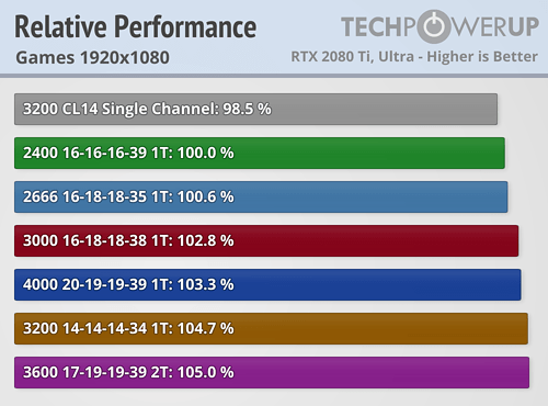 https://tpucdn.com/review/amd-zen-2-memory-performance-scaling-benchmark/images/relative-performance-games-1920-1080.png