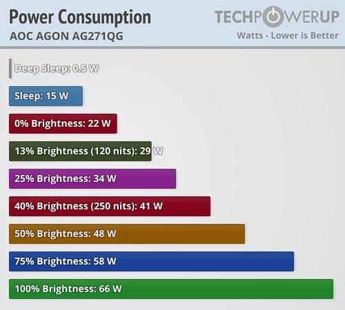 AOC AGON AG271QG 144-165 Hz Review   TechPowerUp