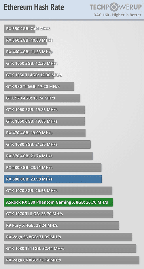 ASRock Radeon RX 580 Phantom Gaming X 8 GB Review | TechPowerUp