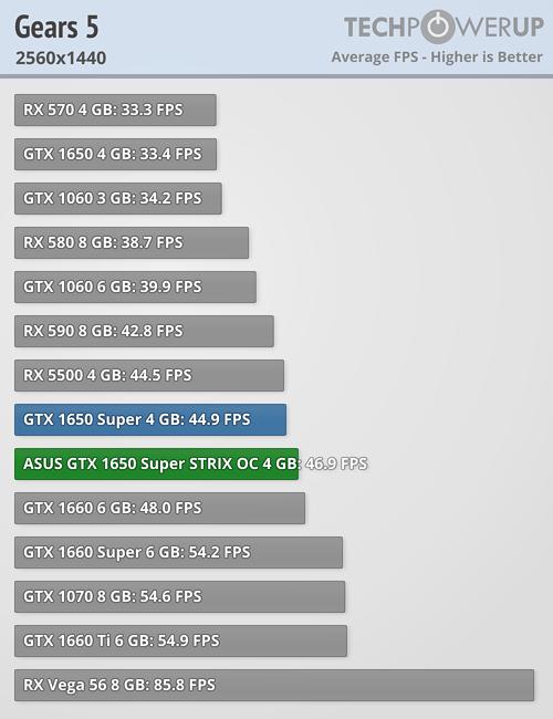 ASUS GeForce GTX 1650 Super STRIX OC Review | TechPowerUp