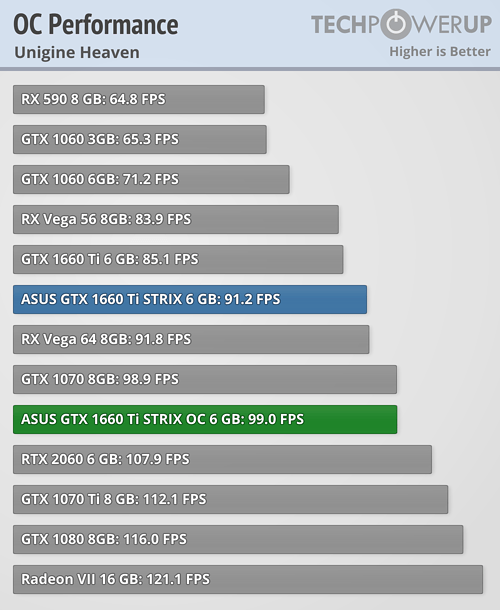 ASUS GeForce GTX 1660 Ti STRIX OC 6 GB Review | TechPowerUp