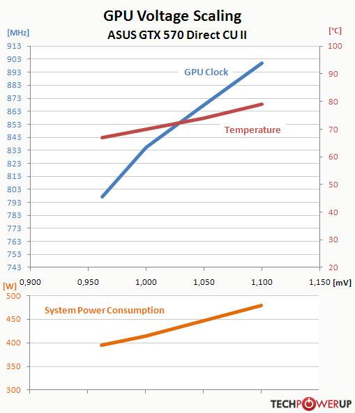 ASUS GeForce GTX 570 Direct CU II Review   TechPowerUp