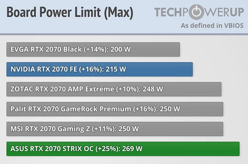 ASUS GeForce RTX 2070 STRIX OC 8 GB Review | TechPowerUp