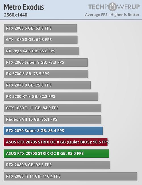 Metro Exodus FPS 2560x1440