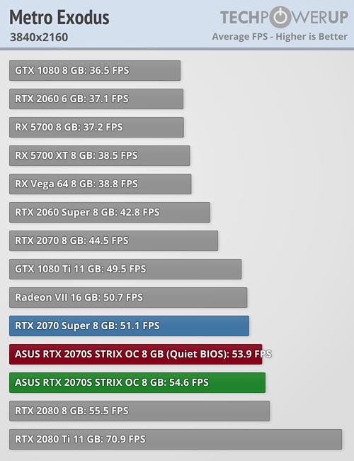 Metro Exodus FPS 3840x2160