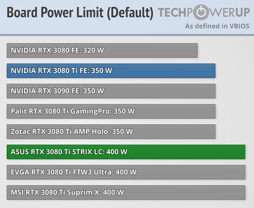 BIOS Power Limit