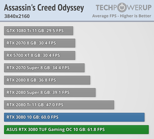 Assassins Creed Odyssey FPS 3840x2160