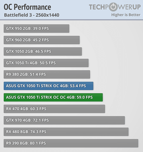 ASUS GTX 1050 Ti STRIX OC 4 GB Review | TechPowerUp