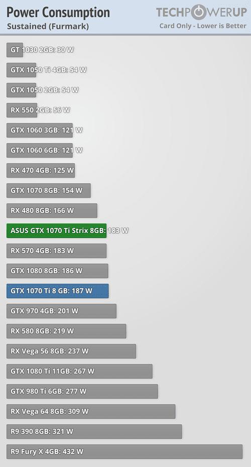 ASUS GTX 1070 Ti STRIX 8 GB Review | TechPowerUp