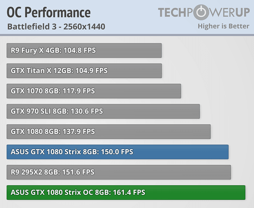 ASUS GTX 1080 Strix Gaming 8 GB Review | TechPowerUp