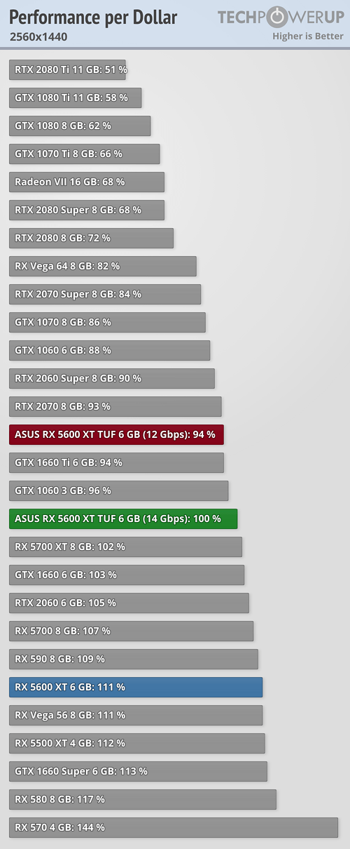 Asus Radeon Rx 5600 Xt Tuf Evo Review Techpowerup