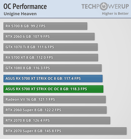 Overclocked Performance Unigine Heaven