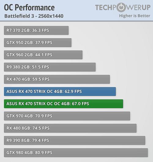 ASUS Radeon RX 470 STRIX OC 4 GB Review | TechPowerUp