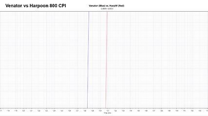Corsair Harpoon RGB Wireless Review | TechPowerUp