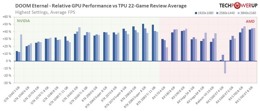 DOOM Eternal FPS Performance
