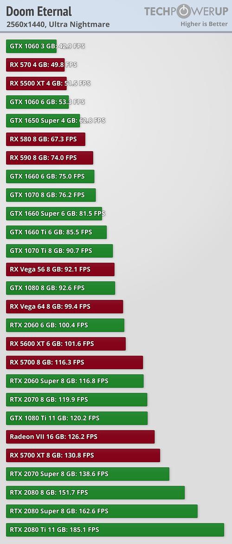 DOOM Eternal Performance 2560x1440