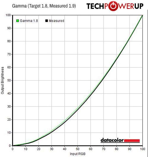 EIZO FlexScan EV2785 Review | TechPowerUp